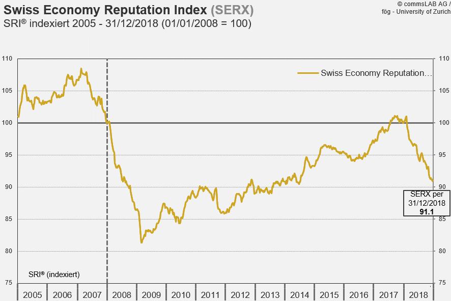 SERX setzt Talfahrt fort und erreicht tiefsten Wert seit Juli 2014