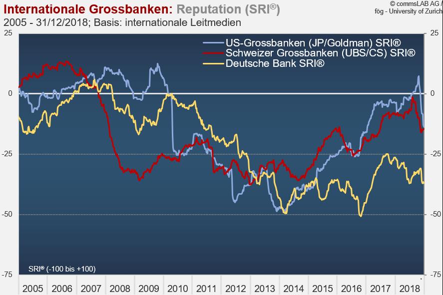 Sorgenkind Deutsche Bank – oder: Wenn die Reputation auch mal wieder für UBS und CS spricht