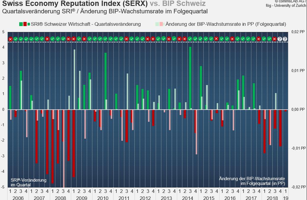 Reputation und Konjunkturverlauf (Vertiefungsanalyse zum SERX 1Q2019)