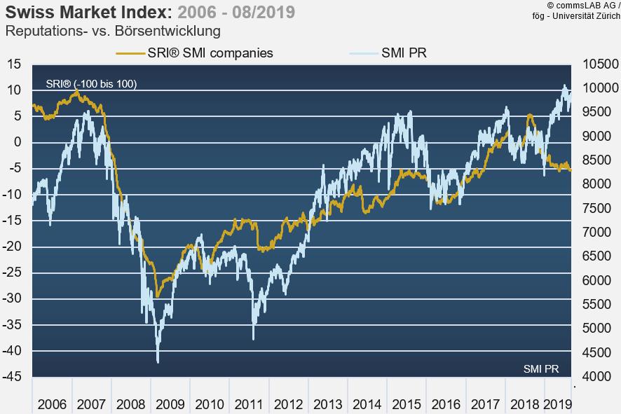 Reputationszerfall versus gedopte Aktienkurse: Zur Überfälligkeit einer Krise