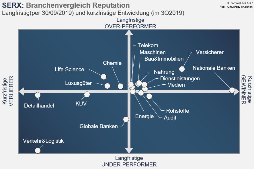 Reputationsindex Schweizer Wirtschaft verschlechtert sich weiter – SERX Q3/2019