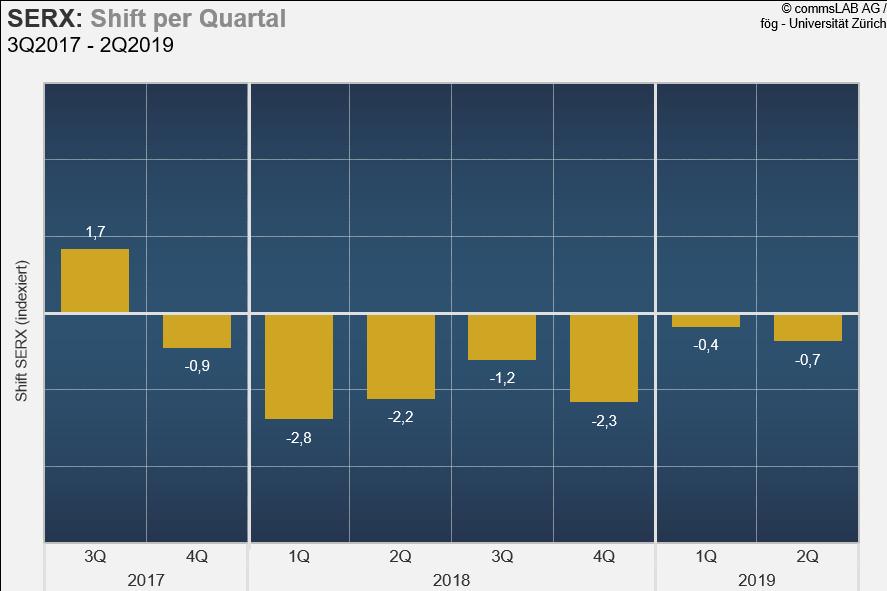 Trotz Börsenhoch verschlechtert sich das Meinungsklima für die Schweizer Wirtschaft weiter