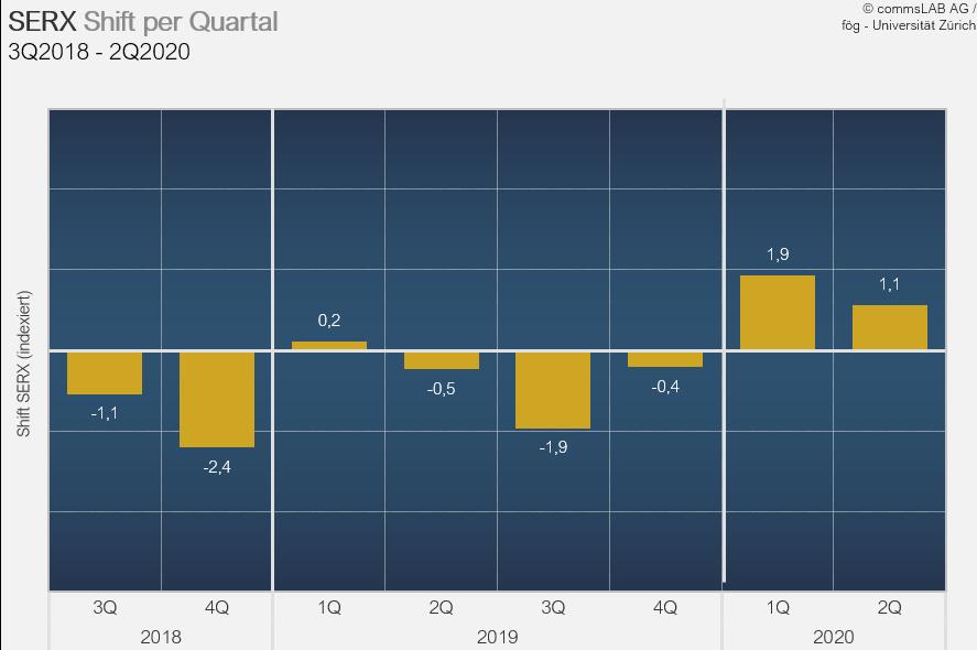 Reputation der Schweizer Wirtschaft trotz Corona erneut verbessert