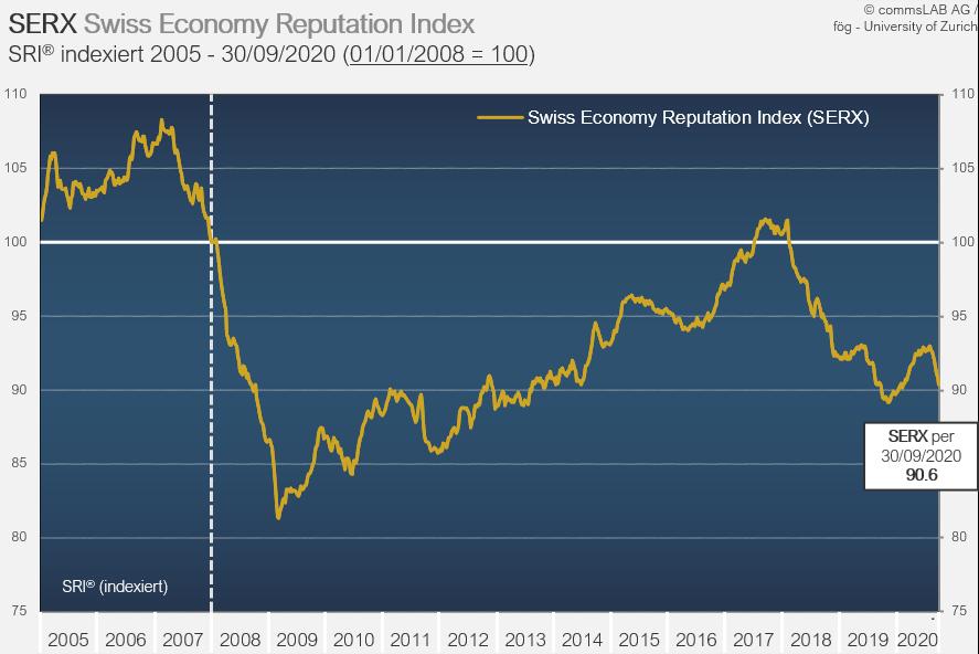 Reputation Schweizer Wirtschaft im Verlauf