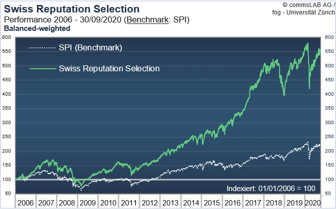 Swiss Reputation Selection Performance 2006 to 2020