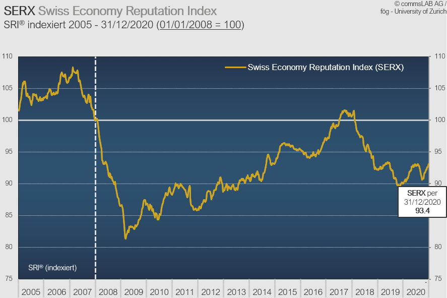 Reputation der Schweizer Wirtschaft mit kräftiger Erholung im 4Q2020