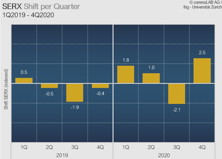 Swiss Economy Reputation Index quarterly development 2019-2020