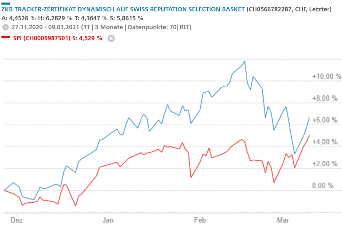 Swiss Reputation Selection Basket Entwicklung vs SPI