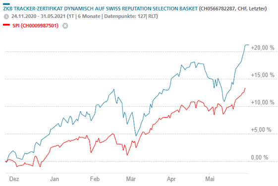 Reputationsbasierte Anlagestrategie: Bilanz nach sechs Monaten