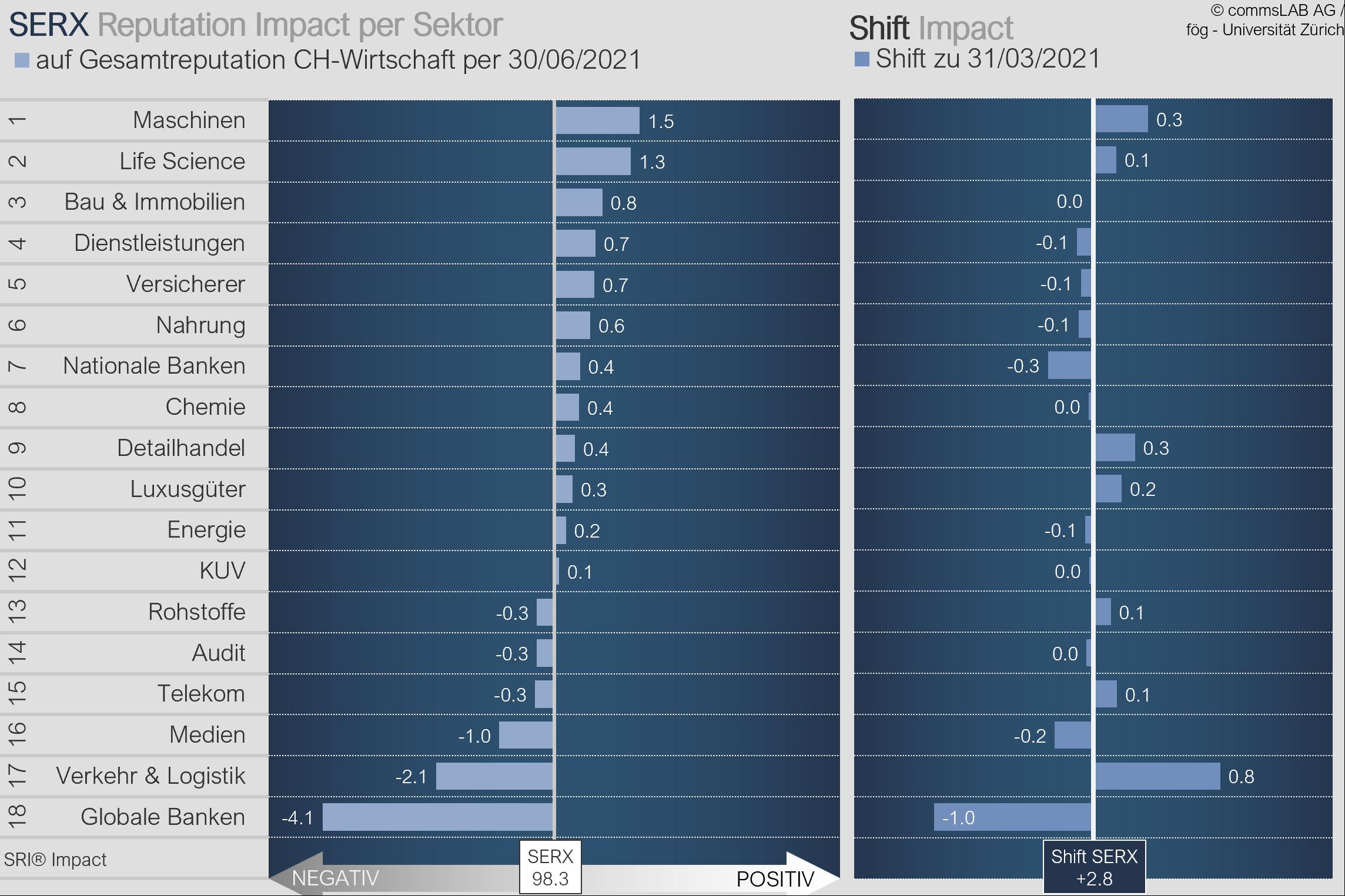 Swiss Economy Reputation Index 2Q201 Sektorranking