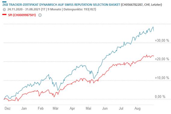 Reputation als Renditetreiber im Schweizer Aktienmarkt