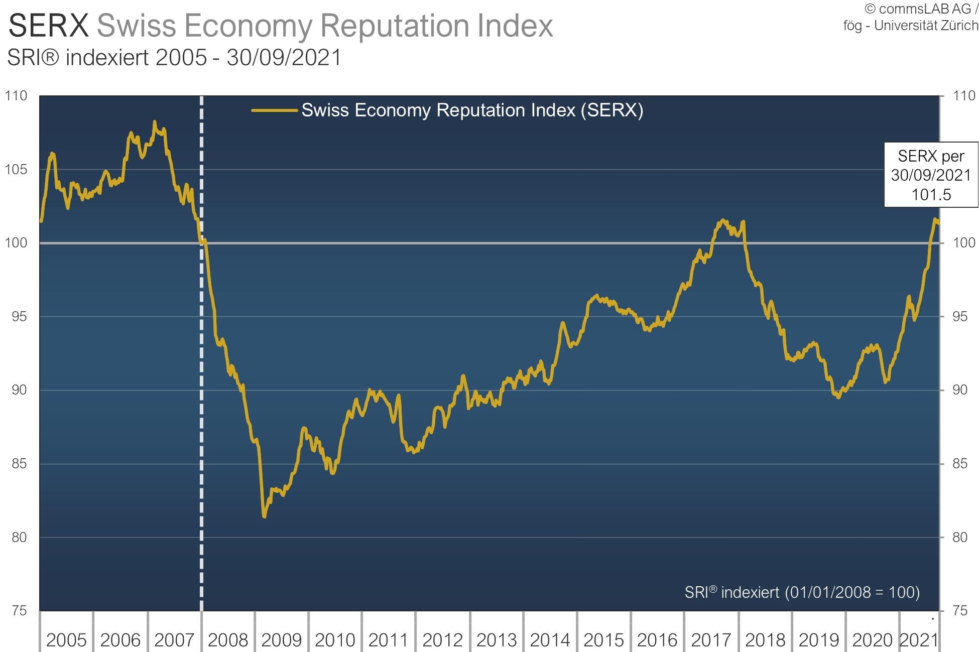 Reputation der Schweizer Wirtschaft auf höchsten Stand seit Februar 2018